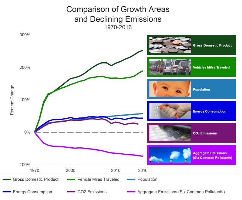 EPA chart: Comparison of growth areas and declining emissions, 1970-2016.