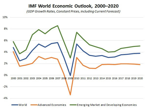 economic update aug 11