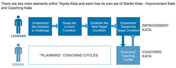 Planning Coaching Cycles