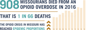 908-Missouri-Overdoses-in-2016.png