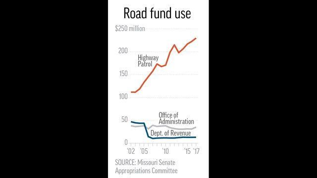 road fund use.jpeg