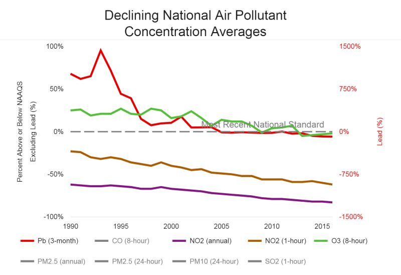 EPA chart: Declining NAAQS concentrations, 1990-2016.