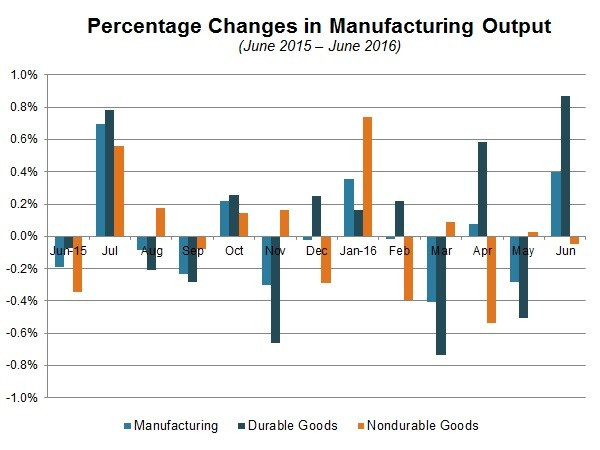 NAM/IndustryWeek Survey of Manufactures Business Outlook by Quarter, 2012-2014