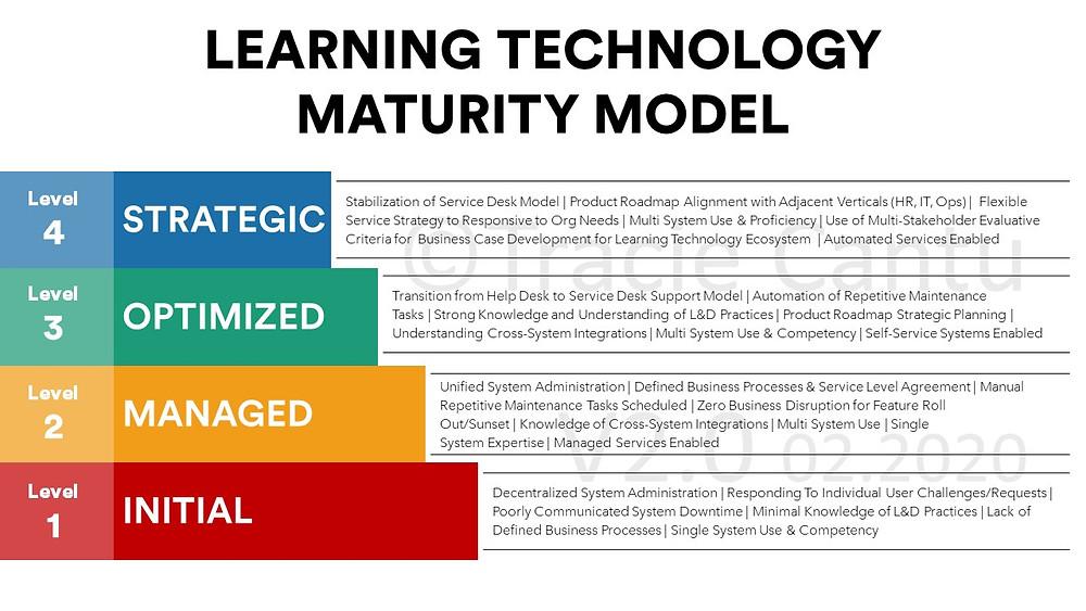 Learning Technology Maturity Model