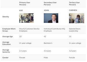 Table with demographic information for the top three user groups