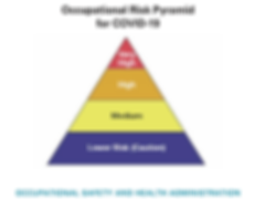 OSHA, Occupational Risk Pyramid for COVID-19, Coronavirus liability exposure