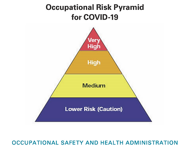 OSHA, Occupational Risk Pyramid for COVID-19, Coronavirus liability exposure
