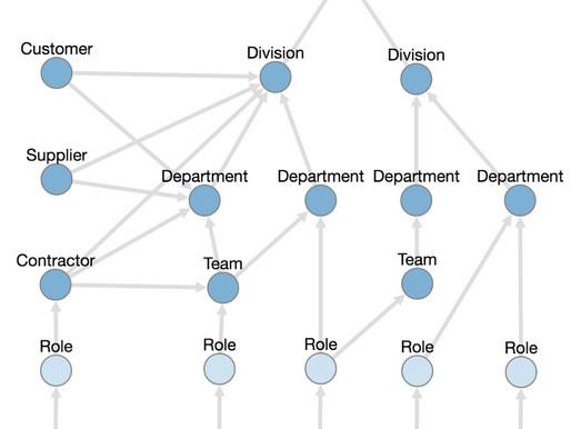 Business Concepts: Business Unit