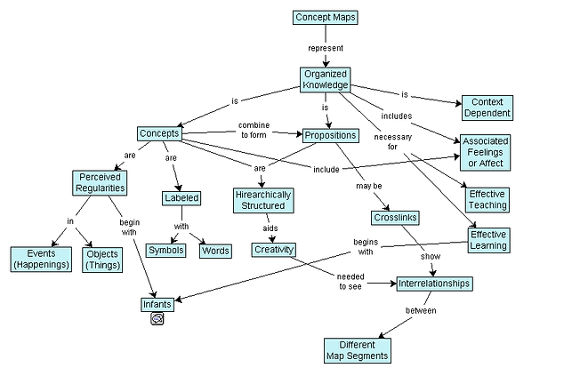 Concept models vs concept maps process tempo he stressed the way in which concepts relate in these maps are just as important as the concepts themselves ccuart Choice Image