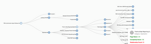 Process Tempo allows you to visualize dependencies