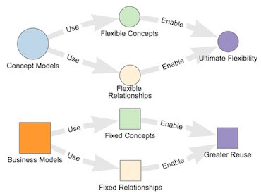 What is the difference between a Business Model and a Concept Model?