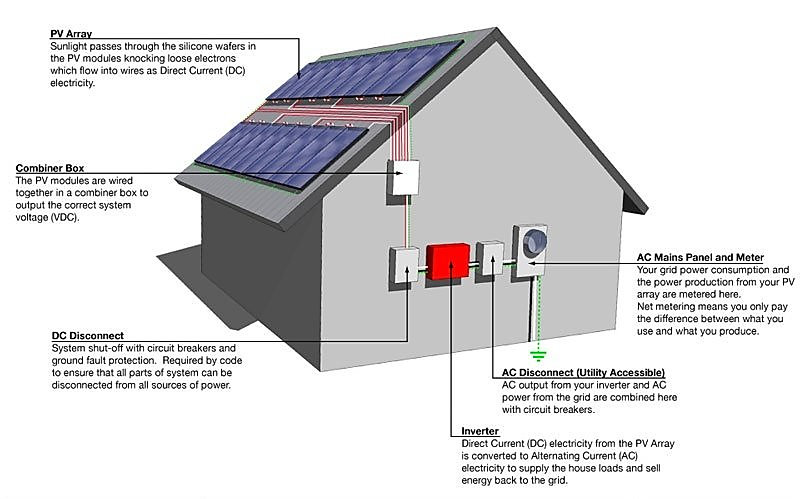 Residential solar diagram