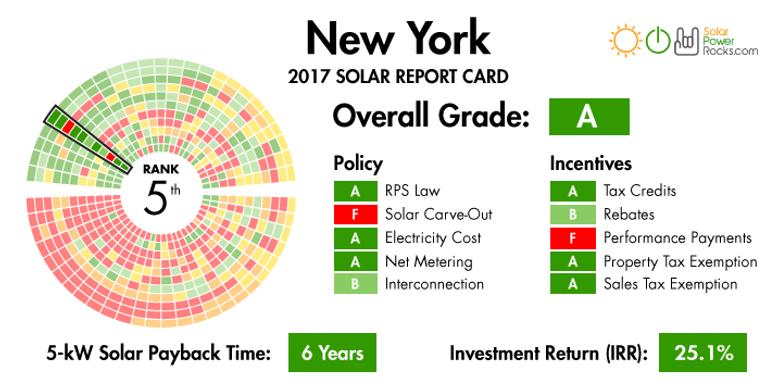 New York solar report