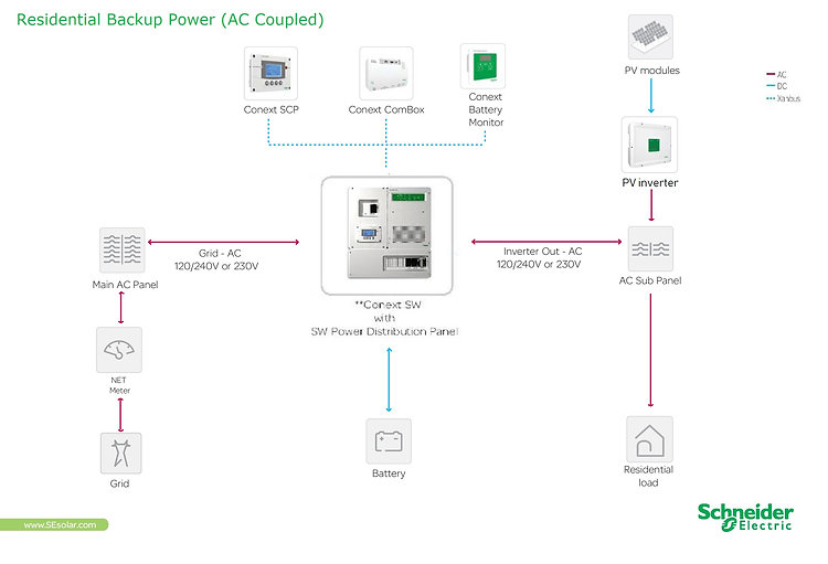 Backup power diagram