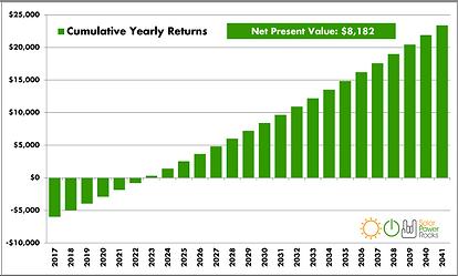 Solar return on investment