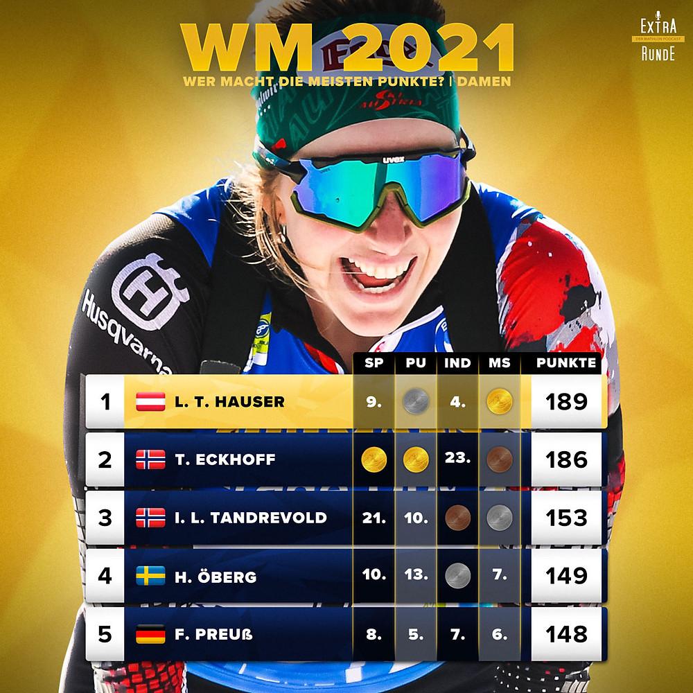 Lisa Theresa Hauser sammelt am meisten Punkte bei den Biathlon Weltmeisterschaften auf der Pokljuka