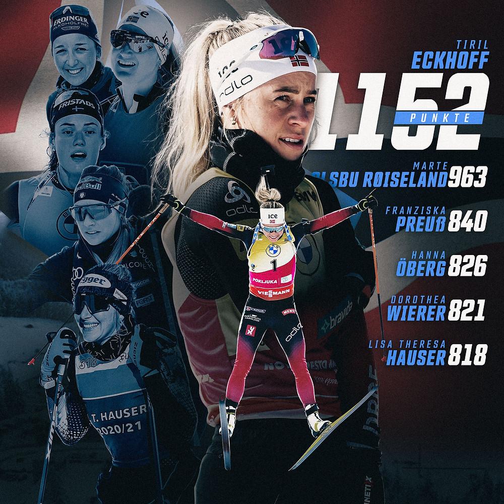 Die Besten sechs Biathletinnen in der Saison 2020/21 sind Tiril Eckhoff, Marte Olsbu Røiseland, Franziska Preuß, Hanna Öberg und Lisa Theresa Hauser
