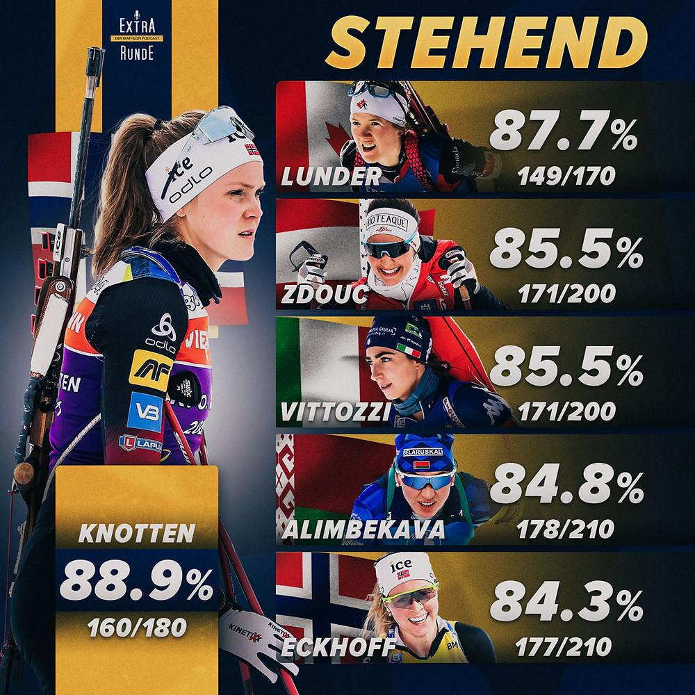 Die besten Sechs Schützinnen im stehenden Anschlag in der Biathlon Saison 2020/21.
