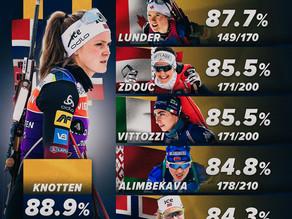 Top-6 Stehendschützinnen der Biathlon Saison 2020/21