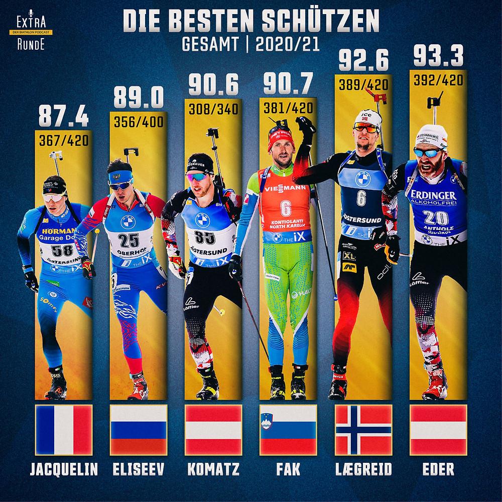 Die besten Sechs Schützen in der Biathlon Saison 2020/21.