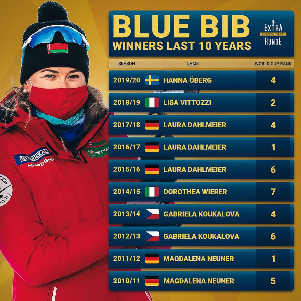 Diese Biathletinnen hätten das blaue Trikot gewonnen. Laura Dahlmeier und Magdalena Neuner weit vorne.