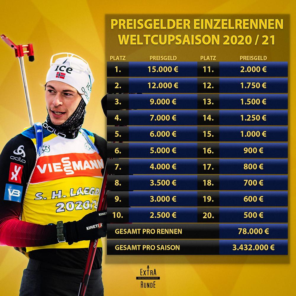 Die Preisgelder der Biathlon Saison 2020/21 im Weltcup