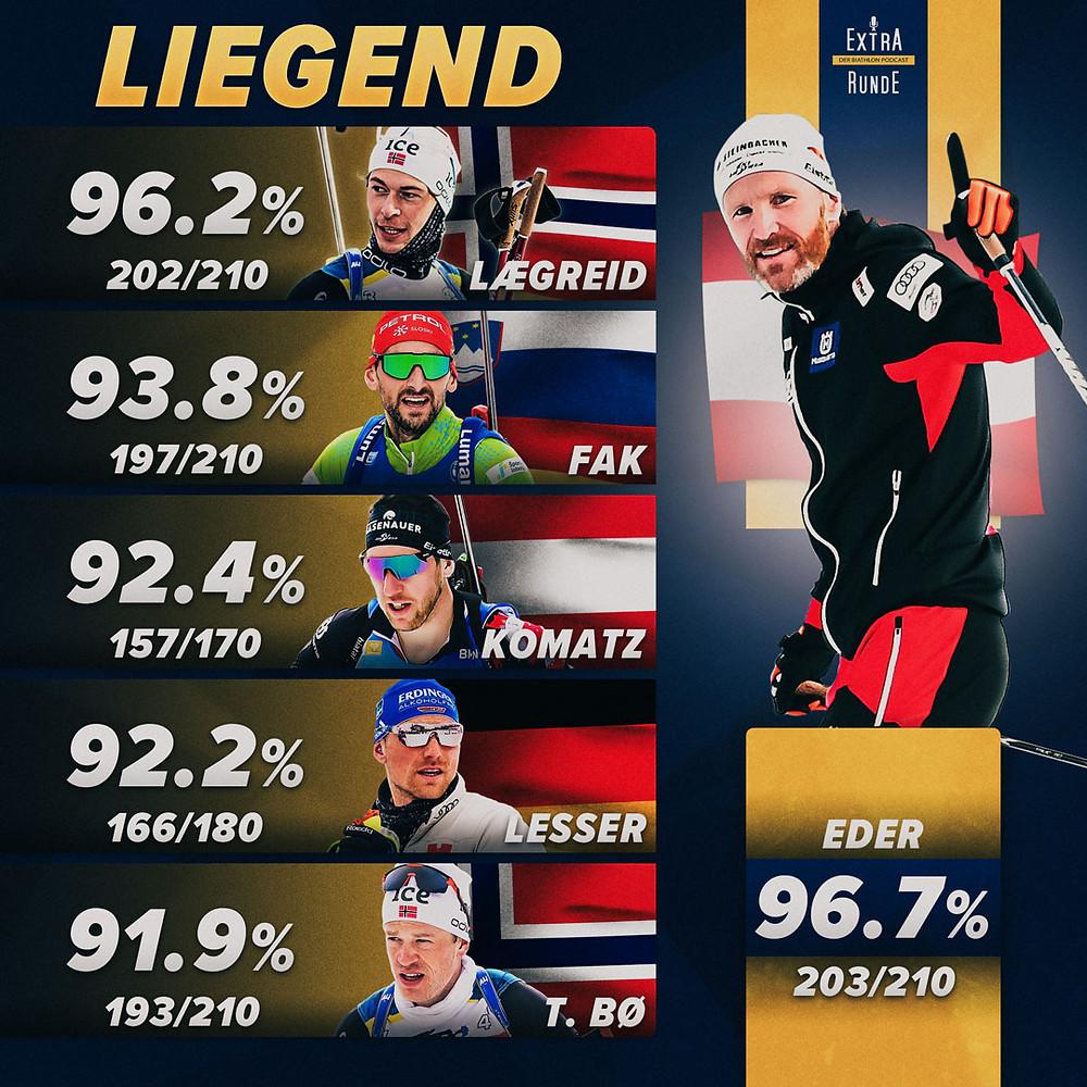 Die besten Sechs Schützen im liegenden Anschlag in der Biathlon Saison 2020/21.