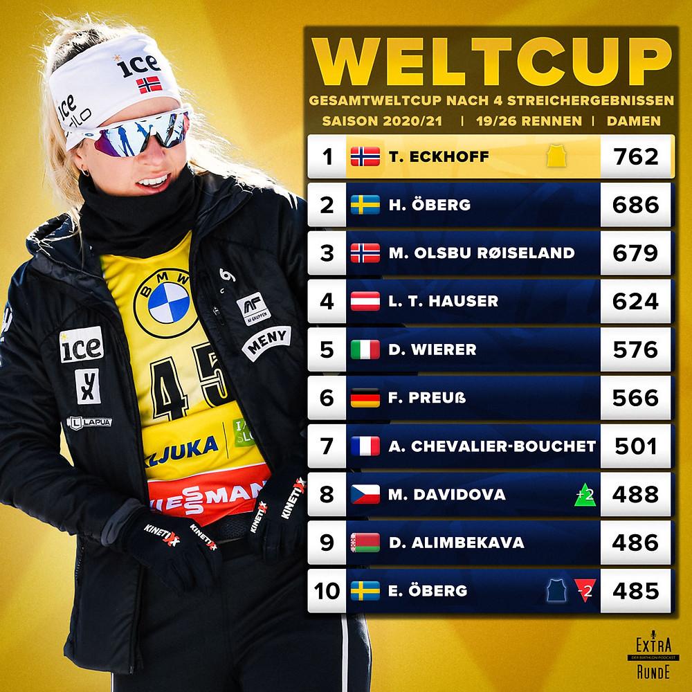 Der Gesamtweltcupstand der Damen im Biathlon nach vier Streichergebnissen. Tiril Eckhoff führt deutlich vor Hanna Öberg und Marte Olsbu-Røiseland. Franziska Preuß ist die beste deutsche Biathletin auf Rang sechs.