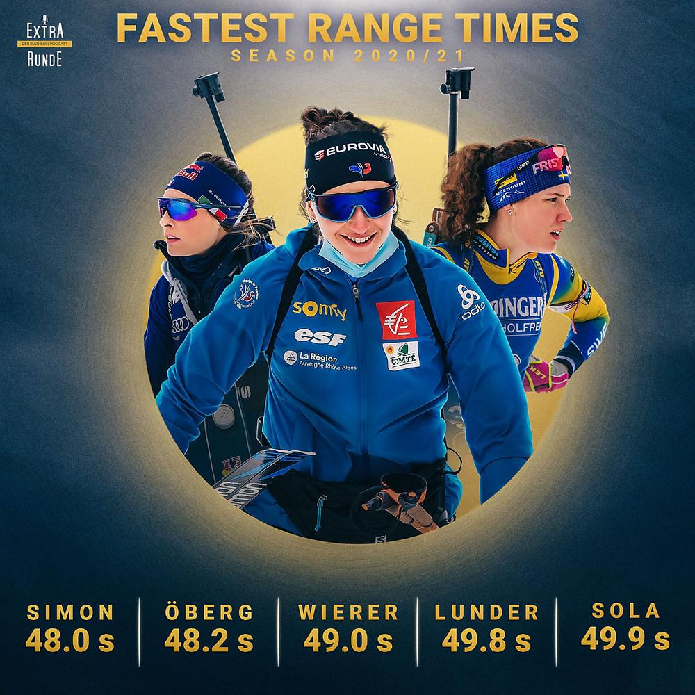 Julia Simon ist die schnellste Schützin der Weltcupsaison 2020/21. Auch Hanna Öberg, Dorothea Wierer sowie Emma Lunder und Hanna Sola schließen sich der Schnellsten an.
