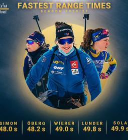 Die schnellsten Schützinnen der Biathlon Weltcupsaison 2020/21