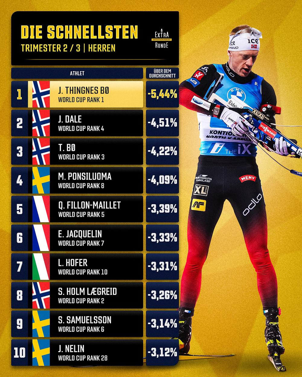 Laufleistung in Prozent der Biathlon Herren nach Trimester 2. Johannes Thingnes Boe an der Spitze, gefolgt von Teamkollegen Johannes Dale und Tarjei Boe