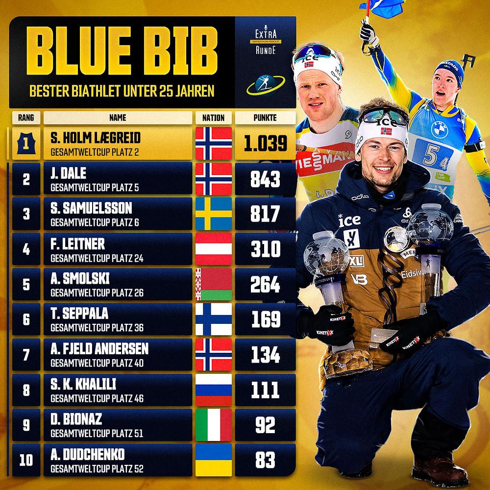 Top-10 Tabelle der Besten Biathletinnen unter 25 Jahren. Sieger Sturla Holm Lægreid aus Norwegen.