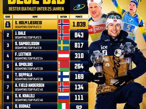 Sieger der U25-Wertung im Biathlon Weltcup 2020/21