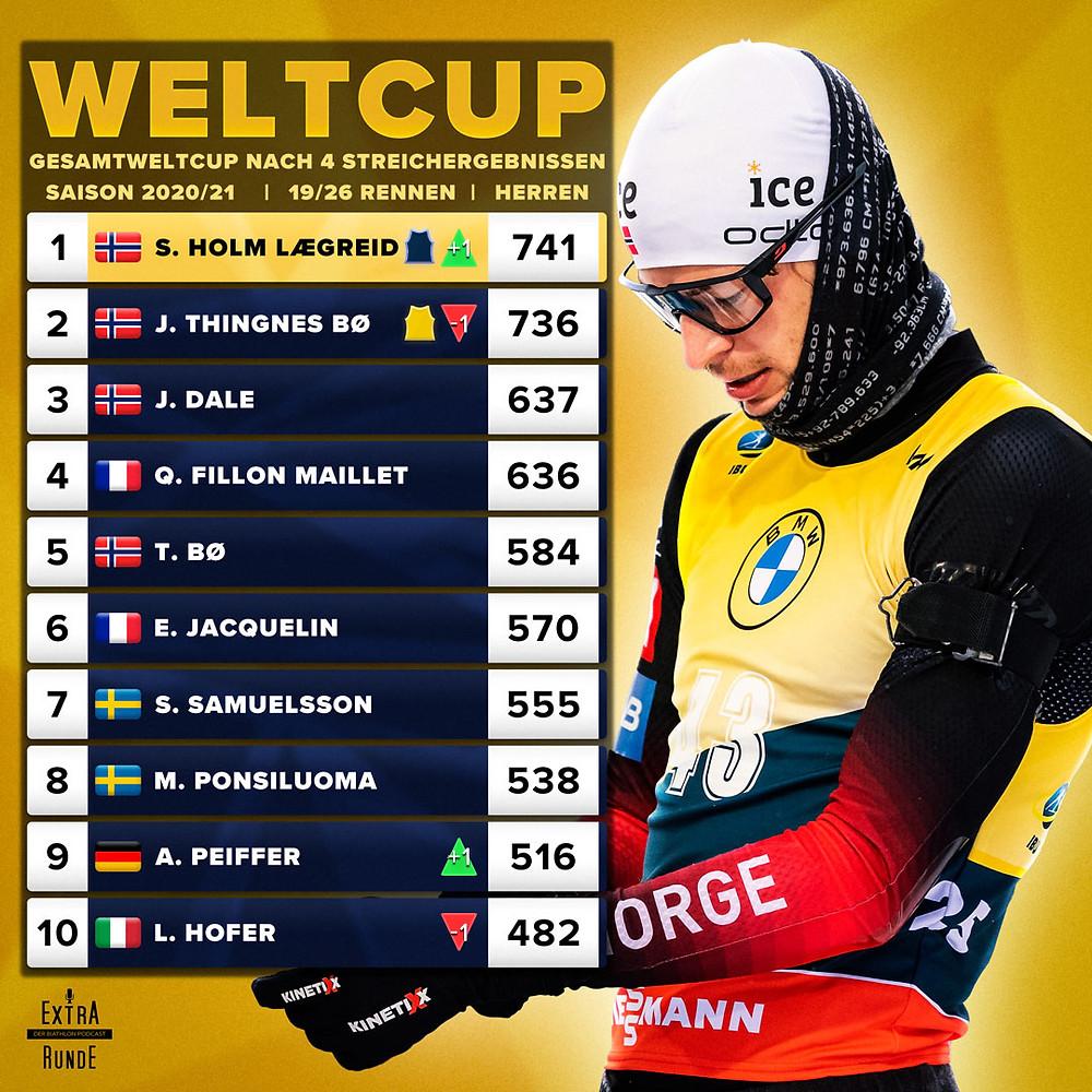 Gesamtweltcupstand nach 4 Streichergebnissen im Biathlon. Sturla Holm Lægreid führt jetzt vor Johannes Thingnes Bø. Arnd Peiffer ist bester deutscher Biathlet.