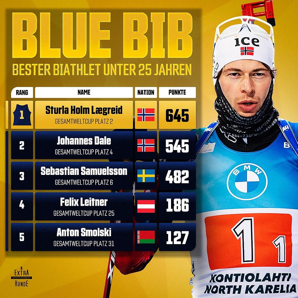 Punktestand der besten Biathleten unter 25 Jahren. Angeführt von Sturla Holm Laegreid. In den Top 5 befinden sich außerdem Johannes Dale, Sebastian Samuelsson, Felix Leitner und Anton Smolski.