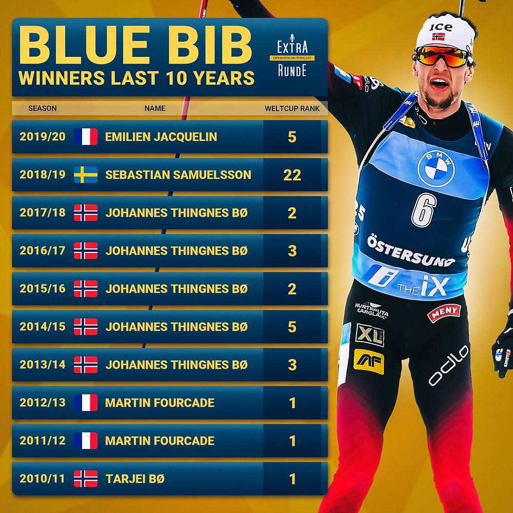 Diese Biathleten hätten das blaue Trikot gewonnen. Johannes Thingnes Bø als Rekordhalter