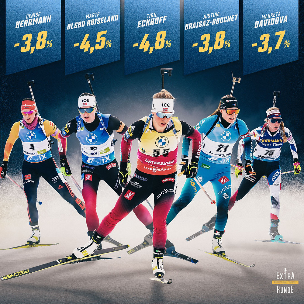 Tiril Eckhoff ist die schnellste Biathletin der Saison 2020/21. Ihr folgen Marte Olsbu Røiseland und Justin Braisaz-Bouchet. Auch Denise Herrmann und Marketa Davidova sind in den Top-5 vertreten.