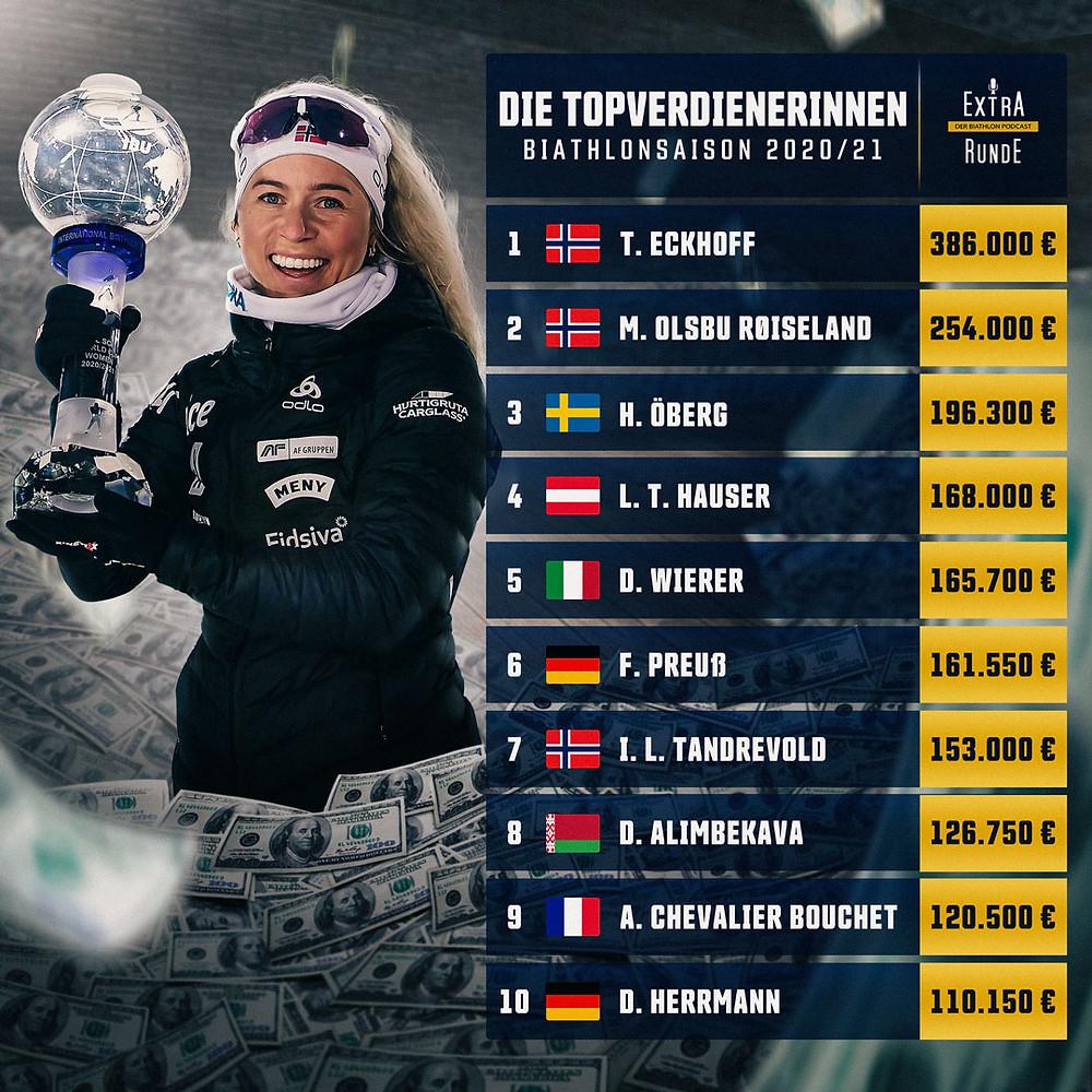 Auflistung der Biathletinnen, die in der Saison 2020/21 das meiste Preisgeld gewonnen haben.