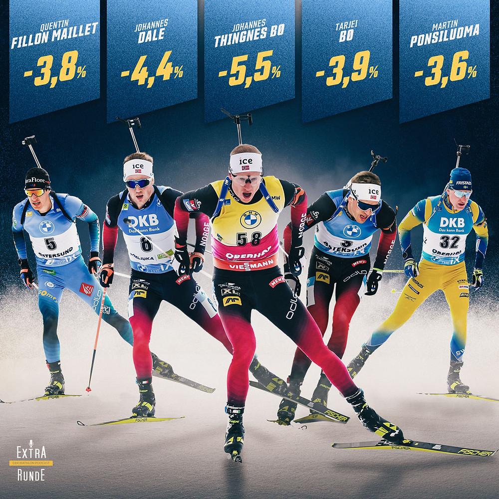 Johannes Thingnes Bø ist der schnellste Biathlet gefolgt von Johannes Dale und Tarjei Bø. Quentin Fillon Maillet und Martin Ponsiluoma sind ebenso in den Top-5 vertreten.