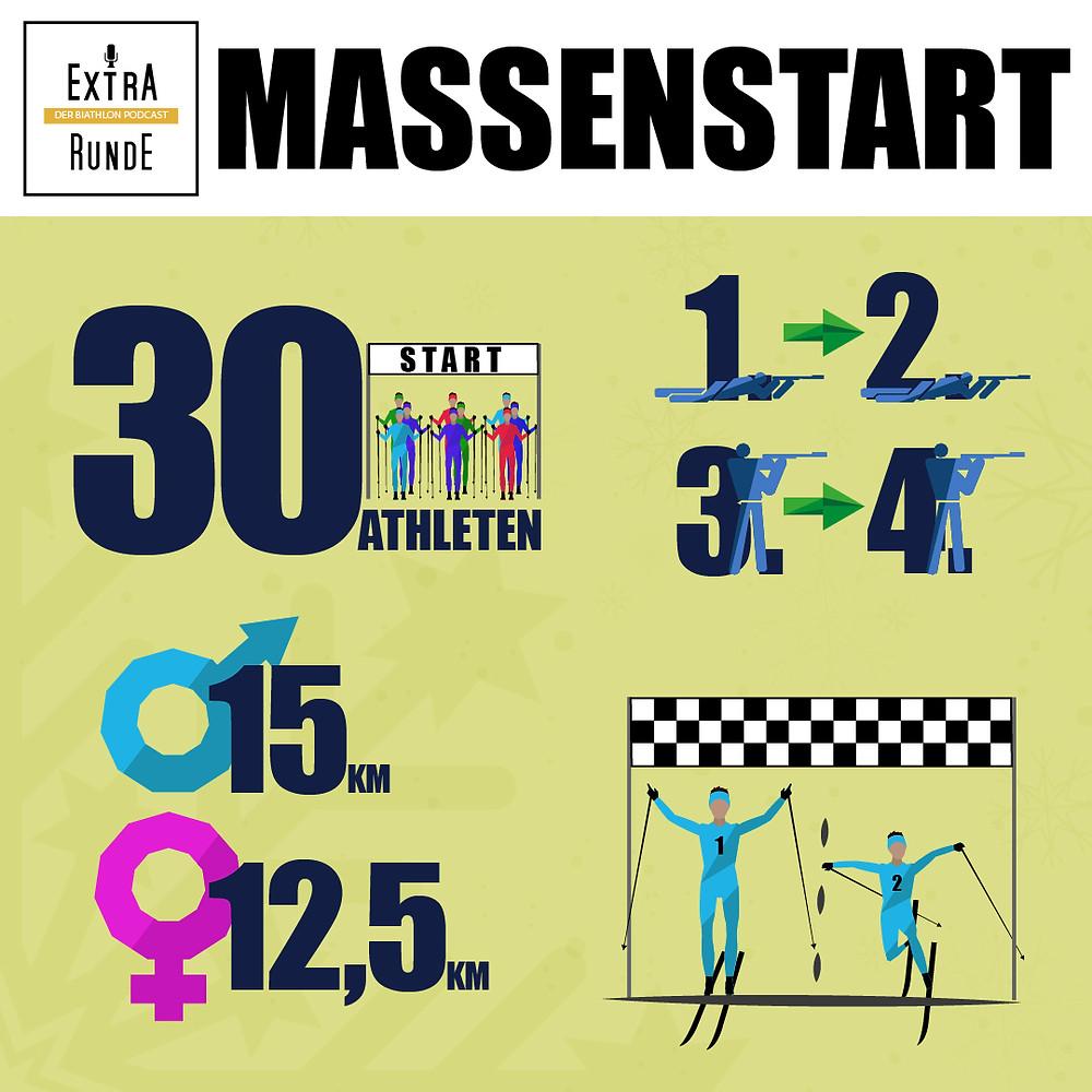 Wie viele Starter gibt es im Massenstart? Wie oft wird geschossen? Wie viele Kilometer werden gelaufen? Wer gewinnt den Massenstart?