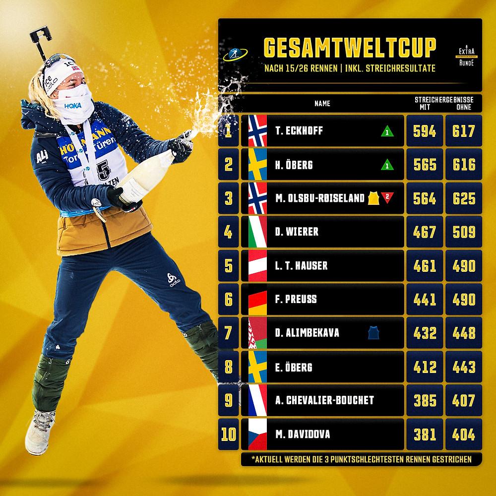 Gesamtweltcuppunkte nach Streichergebnissen. Es führt Tiril Eckhoff vor Hanna Öberg und Marte Olsbu Roeiseland.