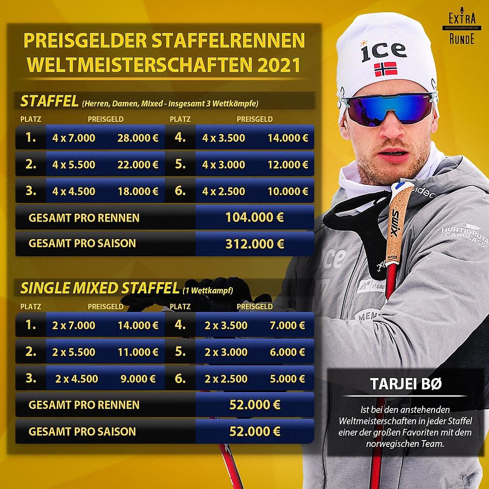 Preisgelder Biathlon WM 2021 für Staffelrennen. Die großen Favoriten sind Norwegen, Schweden und Deutschland