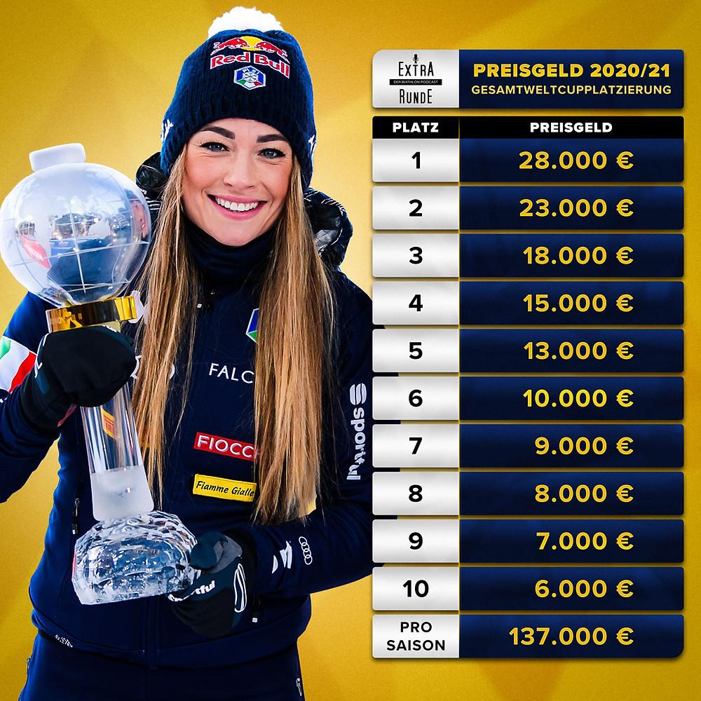 Die Tabelle der Preisgelder für die Gesamtweltcupplatzierungen in der Biathlon Saison 2020/21.