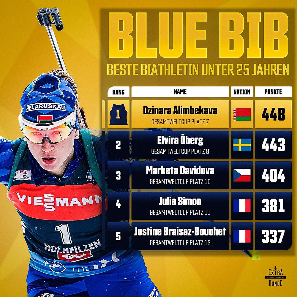 Punktestand der besten Biathletinnen Unter 25 Jahren. Angeführt von Dzinana Alimbekava. In den Top 5 befinden sich außerdem Elvira Öberg, Marketa Davidova, Julia Simon und Justin Braisaz-Bouchet.