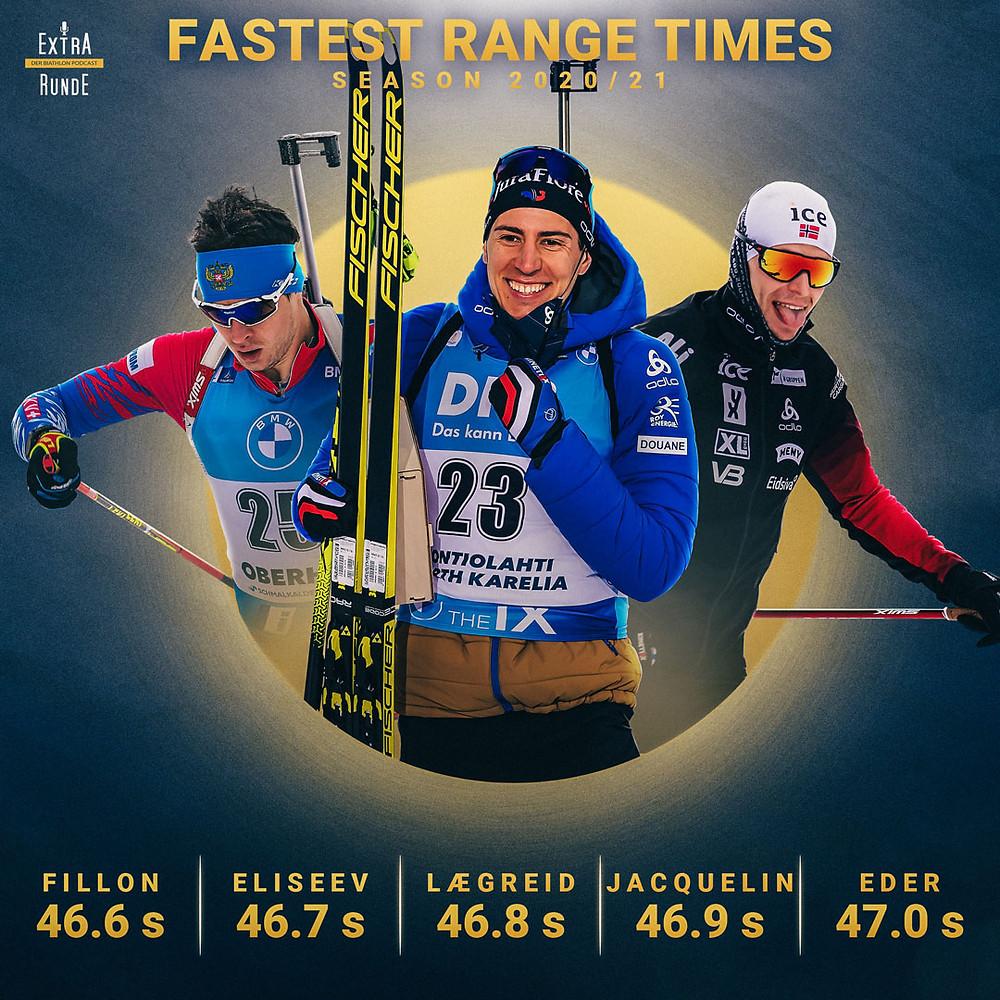 Quentin Fillon Maillet ist der schnellste Schütze der Weltcupsaison 2020/21. Matvey Eliseev, Sturla Holm Lægreid sowie Emilien Jacquelin und Simon Eder schließen sich dem Schnellsten an.