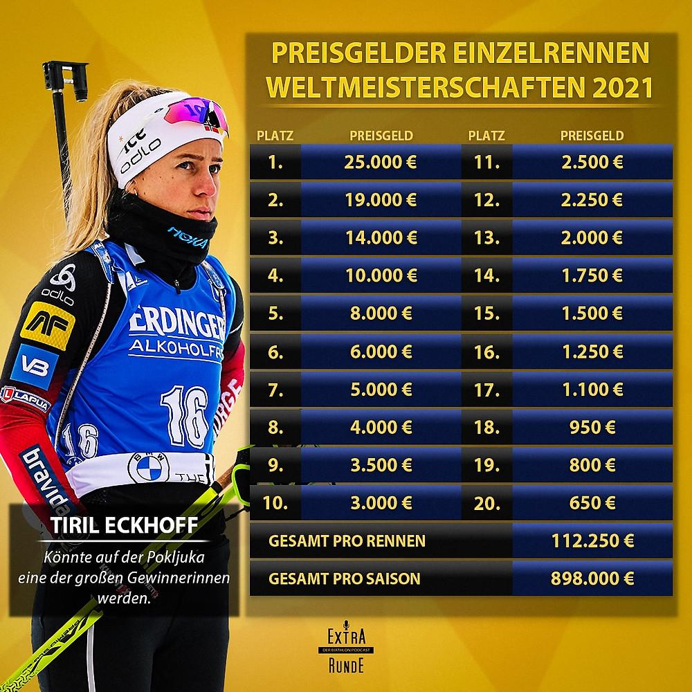 Preisgelder bei den Weltmeisterschaften 2021 auf der Pokljuka. Gute Chancen für Tiril Eckhoff, Marte Olsbu Roeiseland, Denise Herrmann und Franziska Preuß?