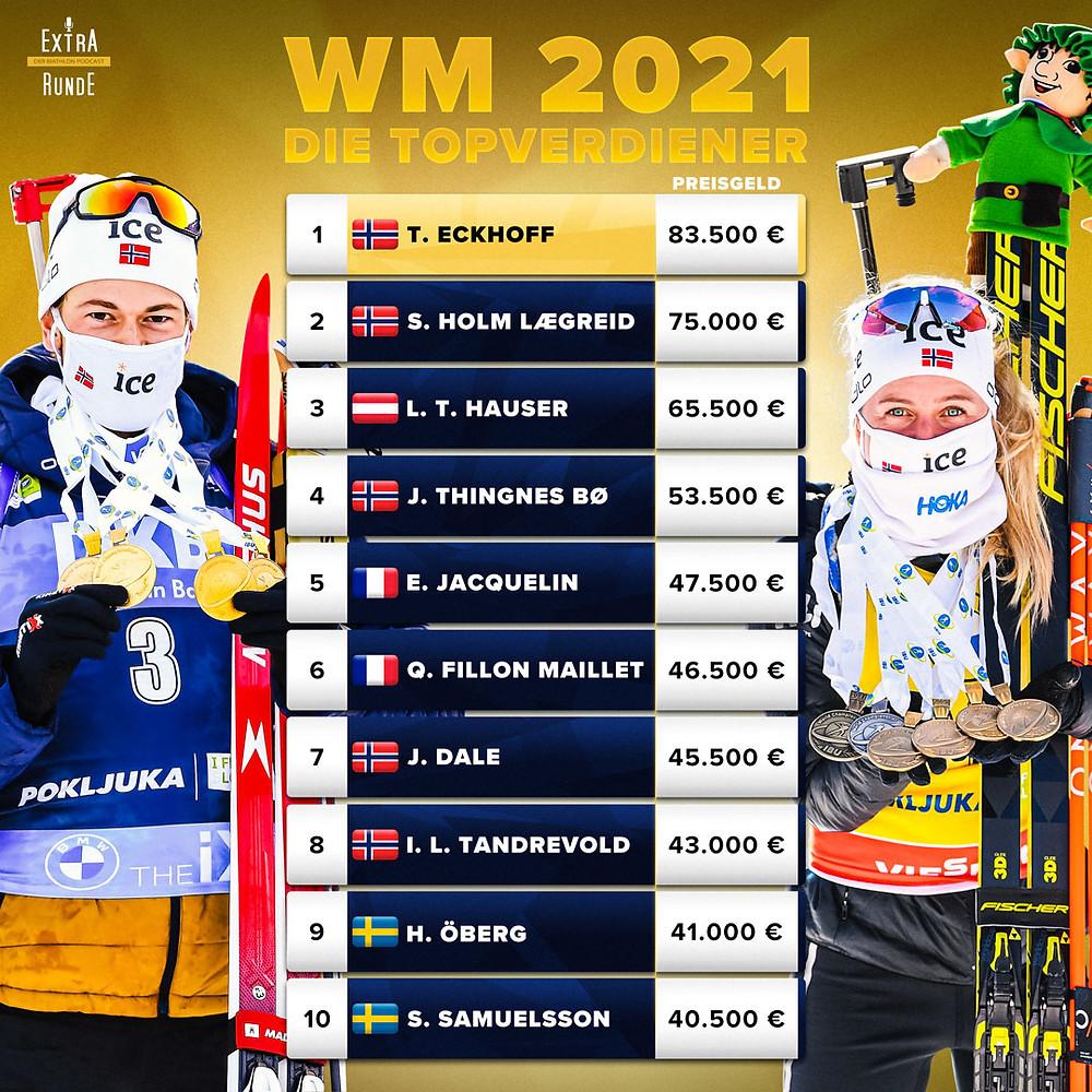 Die Topverdiener der Biathlon-Weltmeisterschaften 2021 in Pokljuka. Das meiste Preisgeld gewinnt die Norwegerin Tiril Eckhoff, vor ihrem Teamkollegen Sturla Holm Lægreid. Lisa Theresa Hauser ist auf Rang 3. Der Dominator Johannes Thingnes Bø ist nur Vierter.