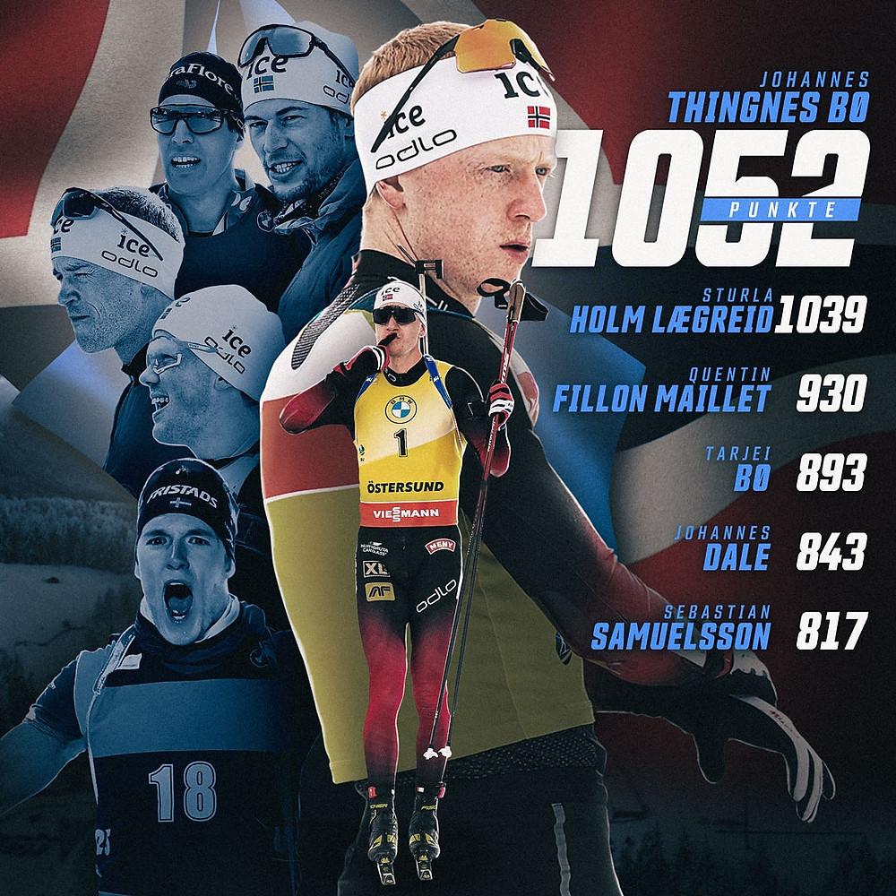 Die Besten sechs Biathleten in der Saison 2020/21 sind Johannes Thingnes Bø, Sturla Holm Lægreid, Quentin Fillon Maillet, Tarjei Bø, Johannes Dale und Sebastian Samuelsson