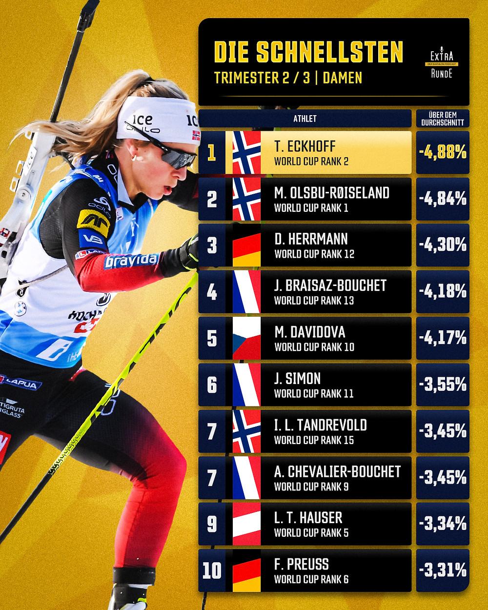 Laufleistung in Prozent der Biathlon Damen. Tiril Eckhoff gefolgt von Marte Olsbu Roeiseland und Denise Herrmann. Mit Franziska Preuß zwei deutsche Biathletinnen unter den Top 10