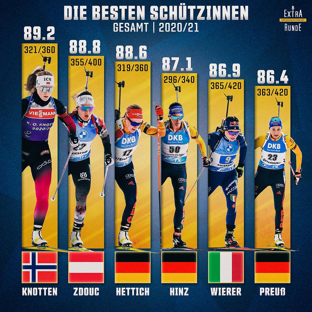 Die besten Sechs Schützinnen in der Biathlon Saison 2020/21.